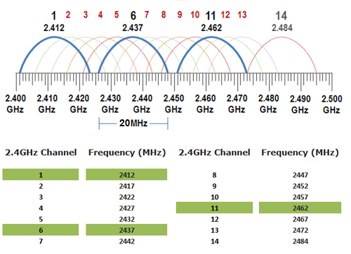 2.4GHz and 5GHz and their differences 1