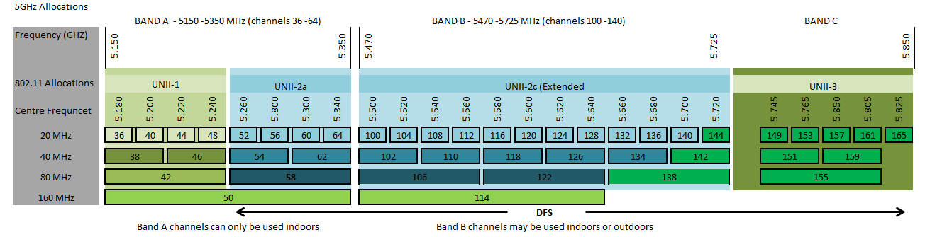 5ghz-channels