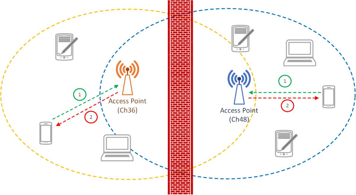Understanding Wi-Fi 2