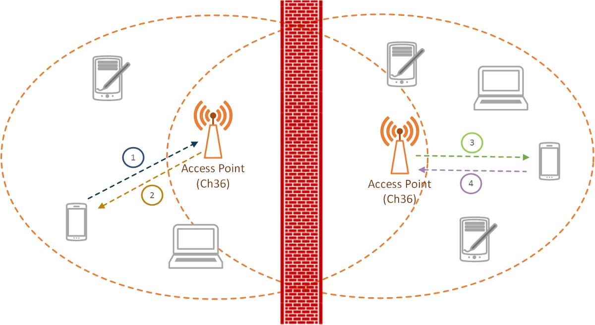 Understanding Wi-Fi 1