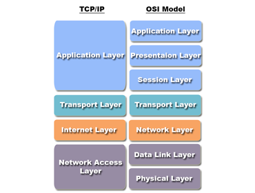 OSI Model Overview