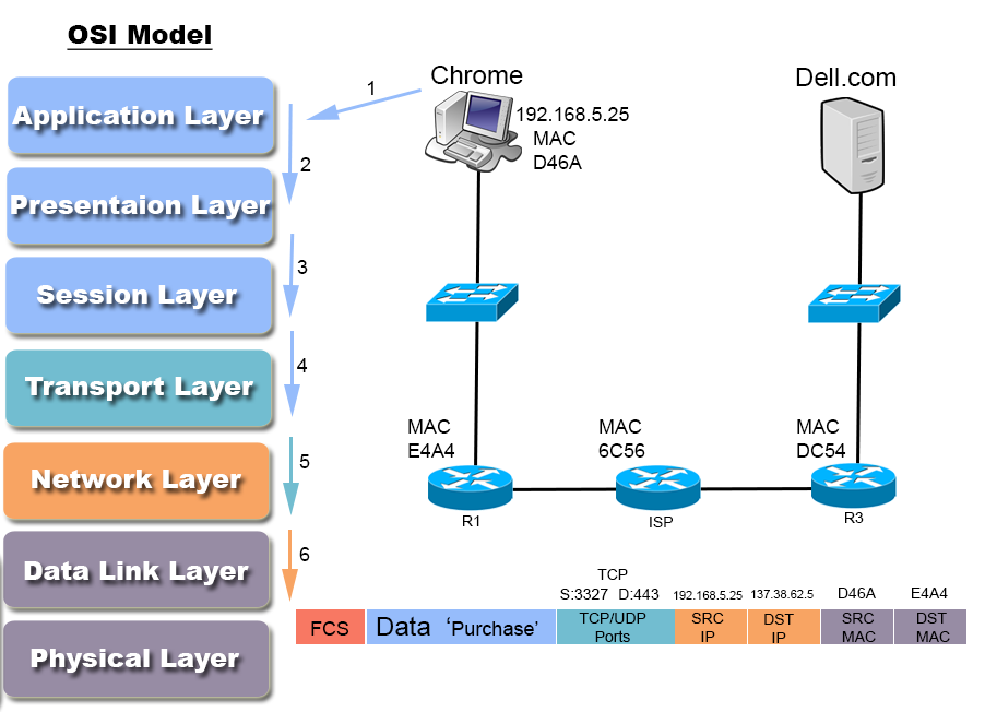 OSI Model Overview 1