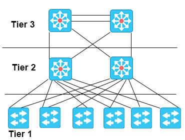 Common Network Architectures